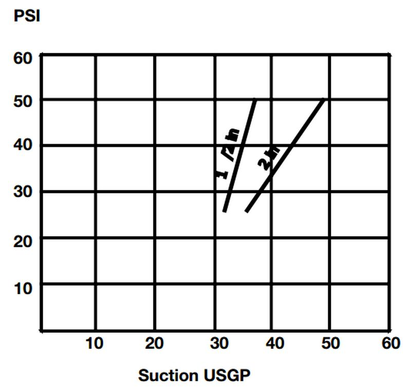 PSI - Suction USGP Chart