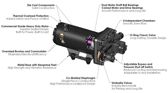 Shurflo 5000 Series Pumps 5050 Central Equipment